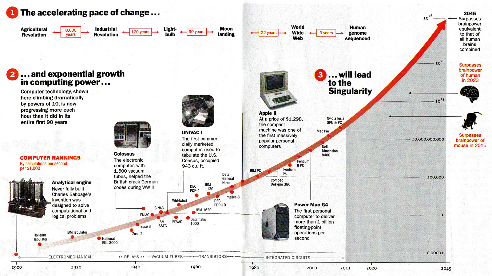 The exponential curve of technological innovations leading up to the Singularity as predicted by Ray Kurzweil in Time Magazine