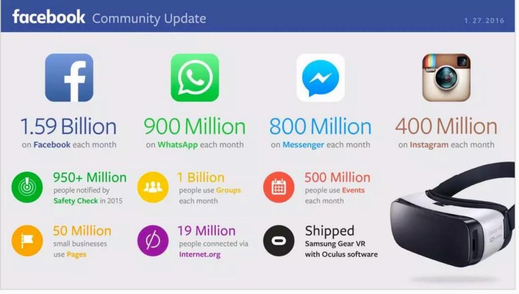 facebook stats