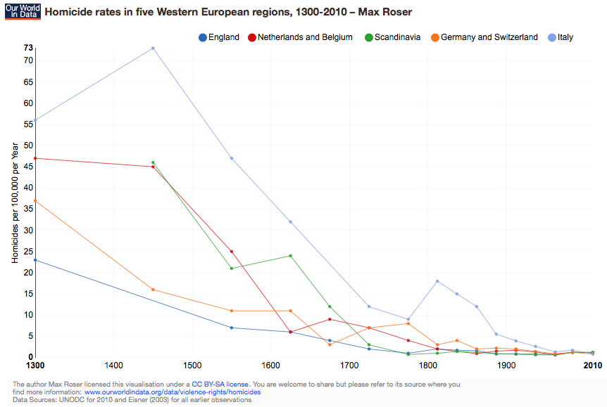 ourworldindata_homicide-rates-in-five-western-european-regions-1300-2010-max-roser
