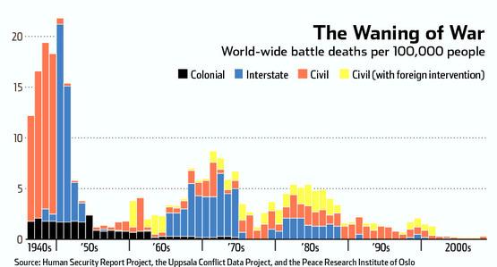waning_war