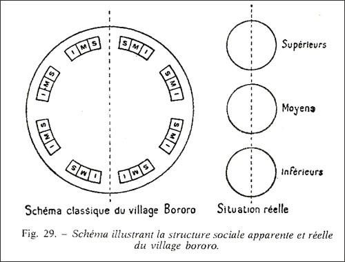 Il villaggio Bororo descritto da Lévi-Strauss. Il luogo antropologico in tutto il suo splendore strutturale